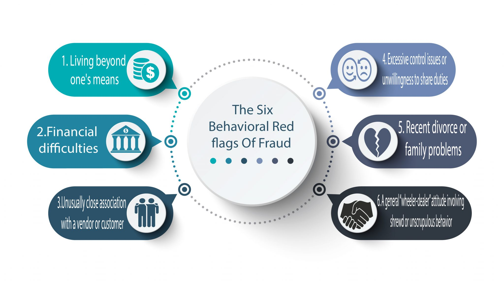 The 6 Most Common Behavioral Red Flags Of Fraud